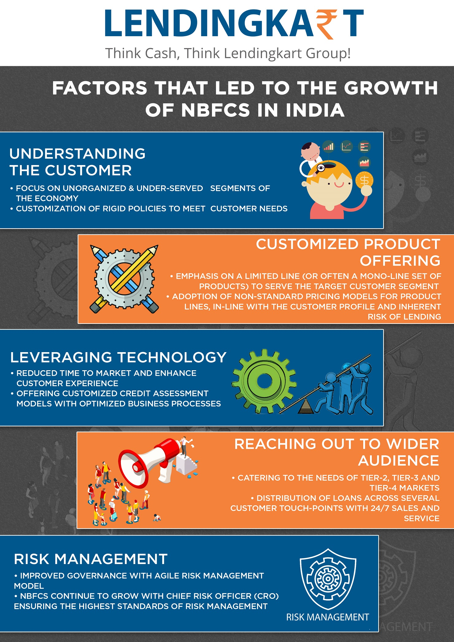 growth of nbfc in india