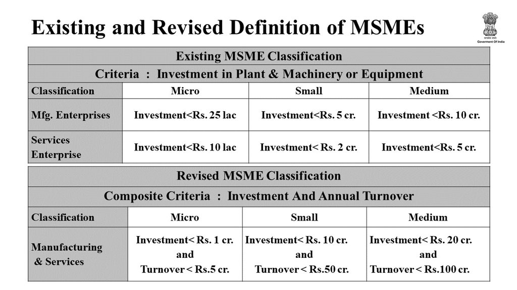 New-Definition-of-MSMEs