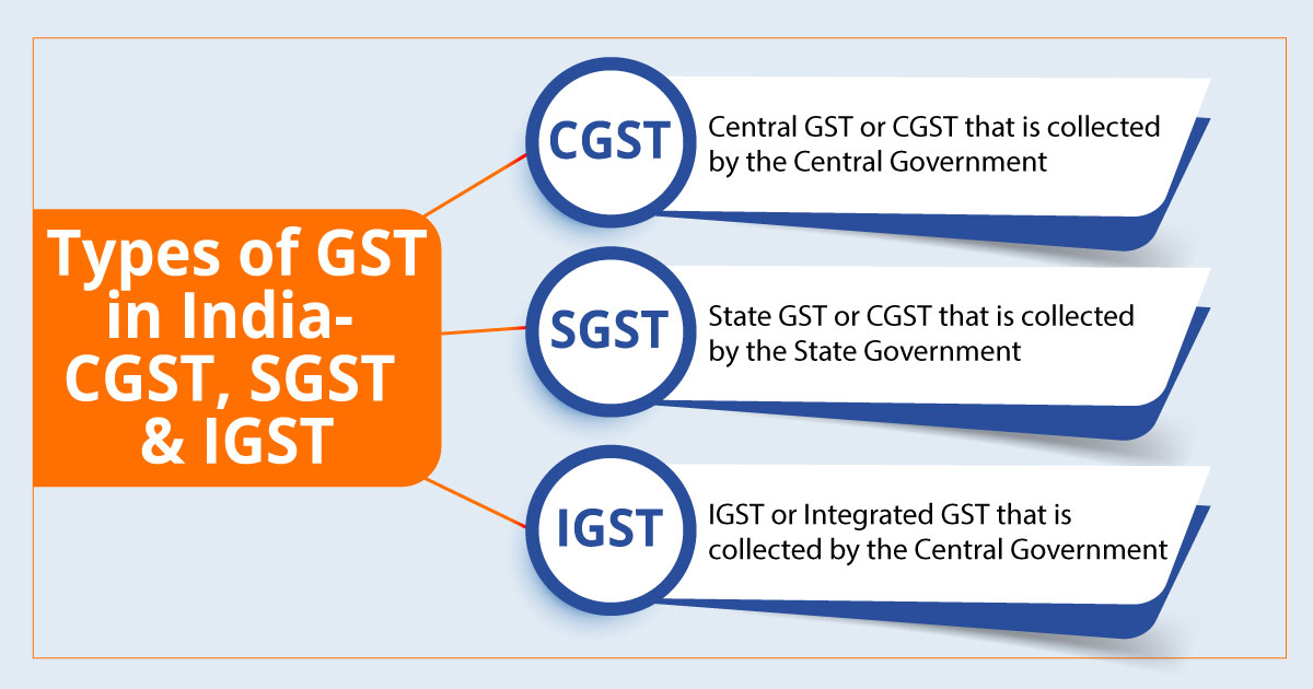 Types of GST in India - CGST, SGST & IGST explained